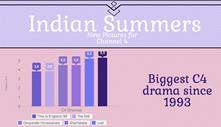 infographic-indian-summers