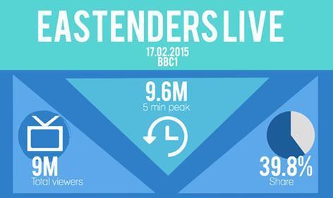 EastEnders live